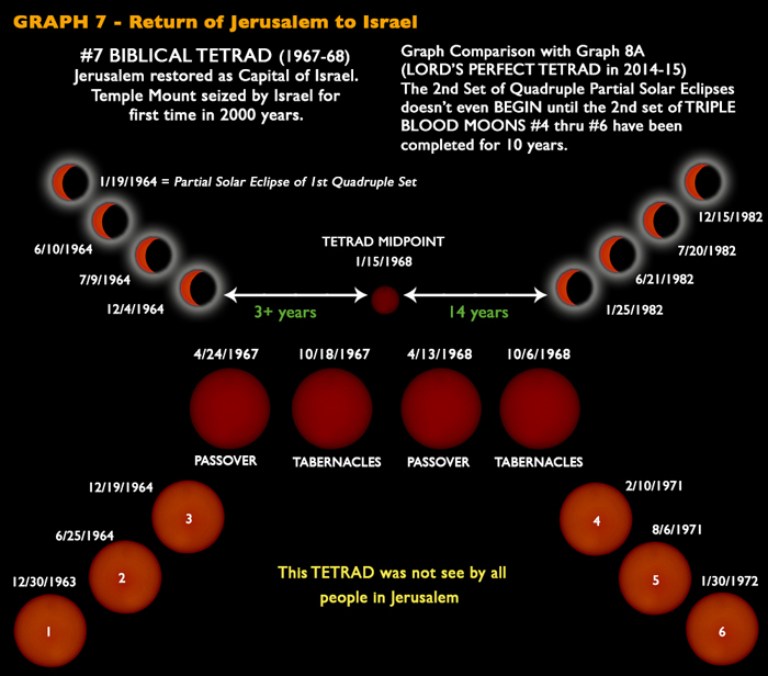 Tetrad Blood Moons 1967- 68 - Jerusalem is restored as Capital of Israel. Temple Mount is seized after 2000 years.